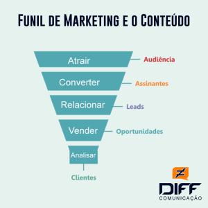 Funil-de-Marketing-e-o-Conteúdo